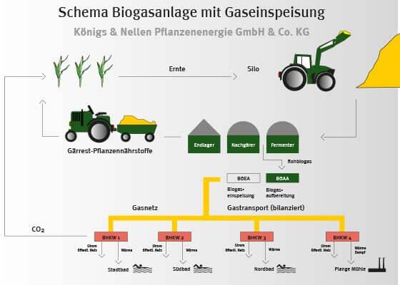 2009 Erste PlanET Biomethananlage speist ins Erdgasnetz ein web