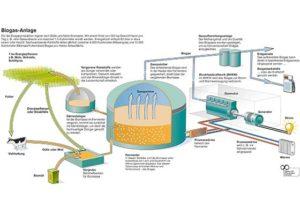 Biogasinfos Biogas Anlage